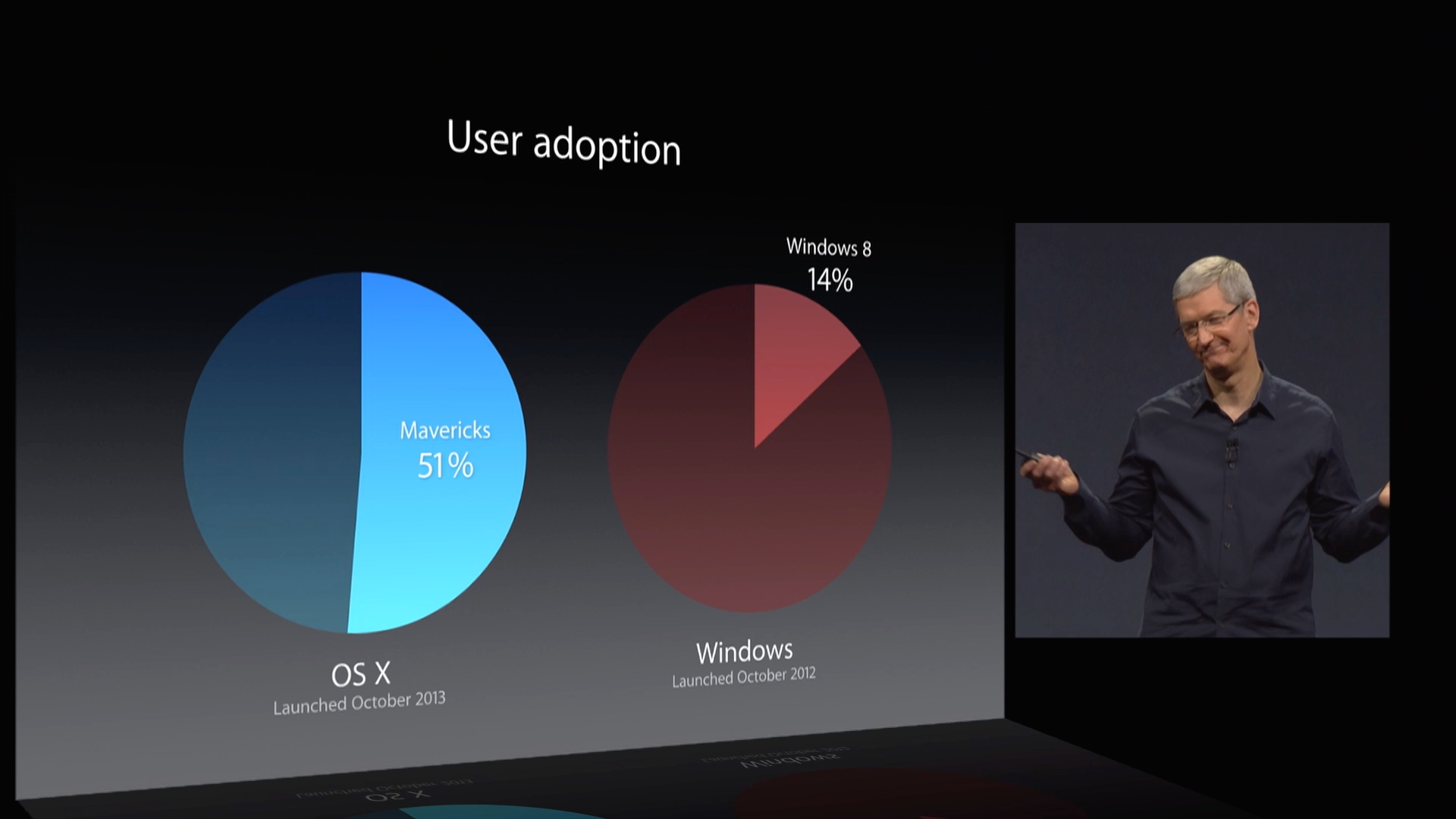 Mavericks adoption is well ahead of Mountain Lion's 35 percent.  As for Windows 8, Tim says… eh, whaddya gonna do?