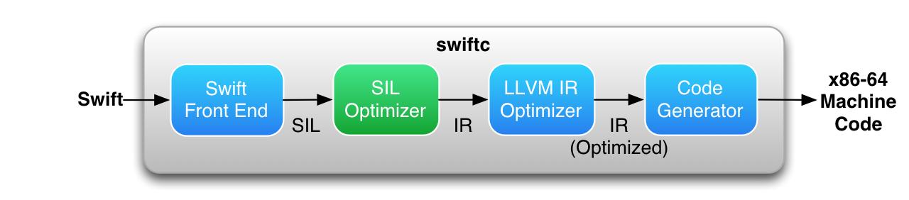 Swift compiler