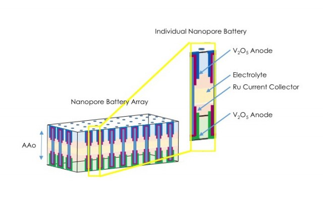 New battery composed of lots of nanobatteries