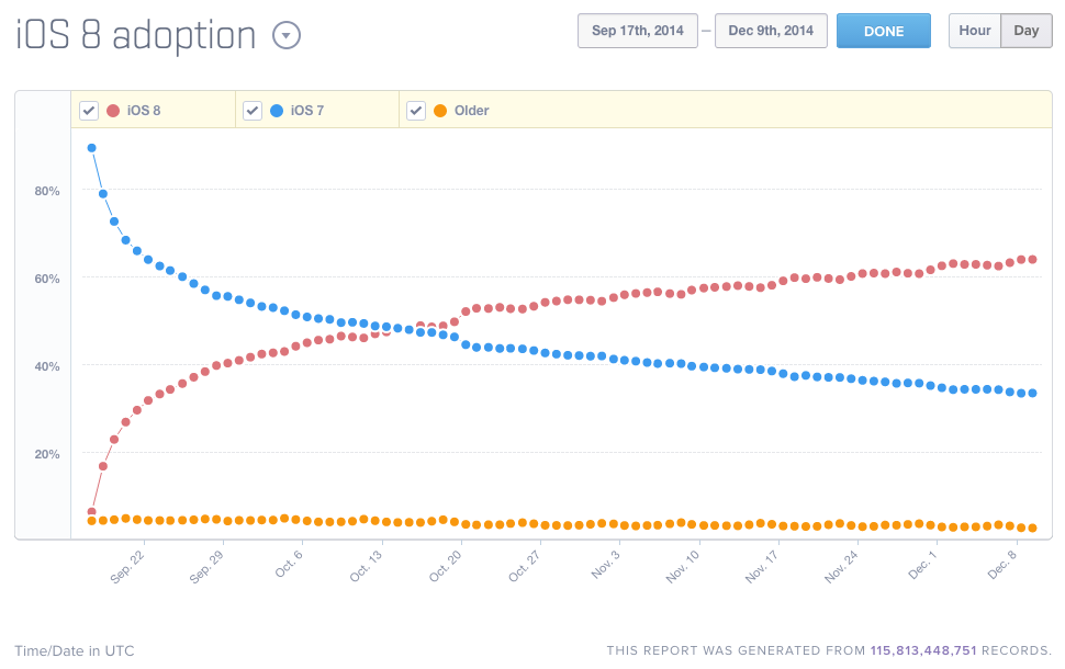 Mixpanel pegs iOS 8 adoption at 63.94 percent.