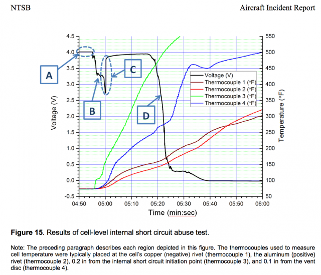 A chart from the NTSB's report, showing thermal runaway in tested cells of a Boeing 787 battery after an internal short.