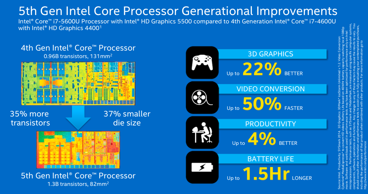 "Intel says general productivity increases by ""up to 4%"" over Haswell, which isn't exactly awe-inspiring."