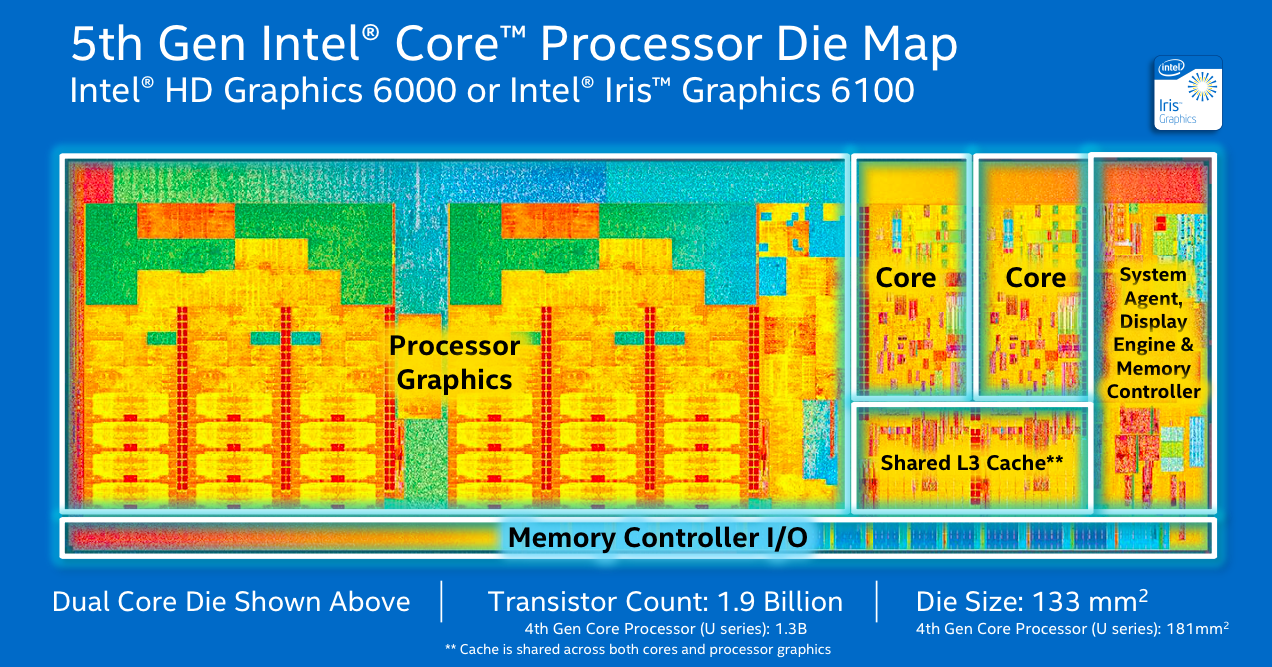 Intel's Iris 6100 and the HD 6000 occupy around two-thirds of Broadwell U's main CPU die; the HD 5500 has half the execution units and takes up significantly less space.