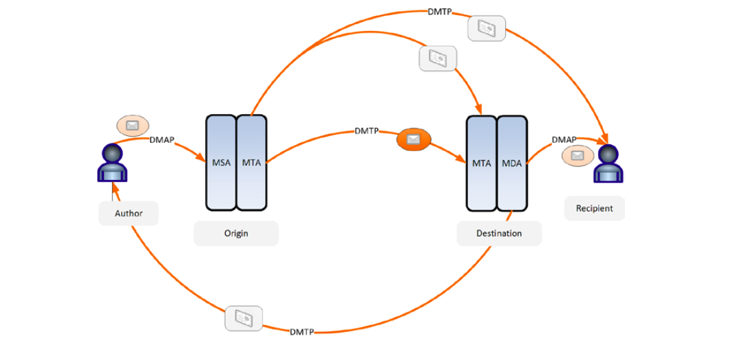 DIME message flow from sender to receiver.