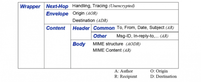 The components of a DIME-encrypted message and which parties can decrypt which component.
