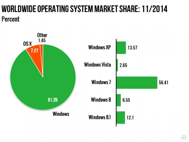 OS market share as of November 2014.