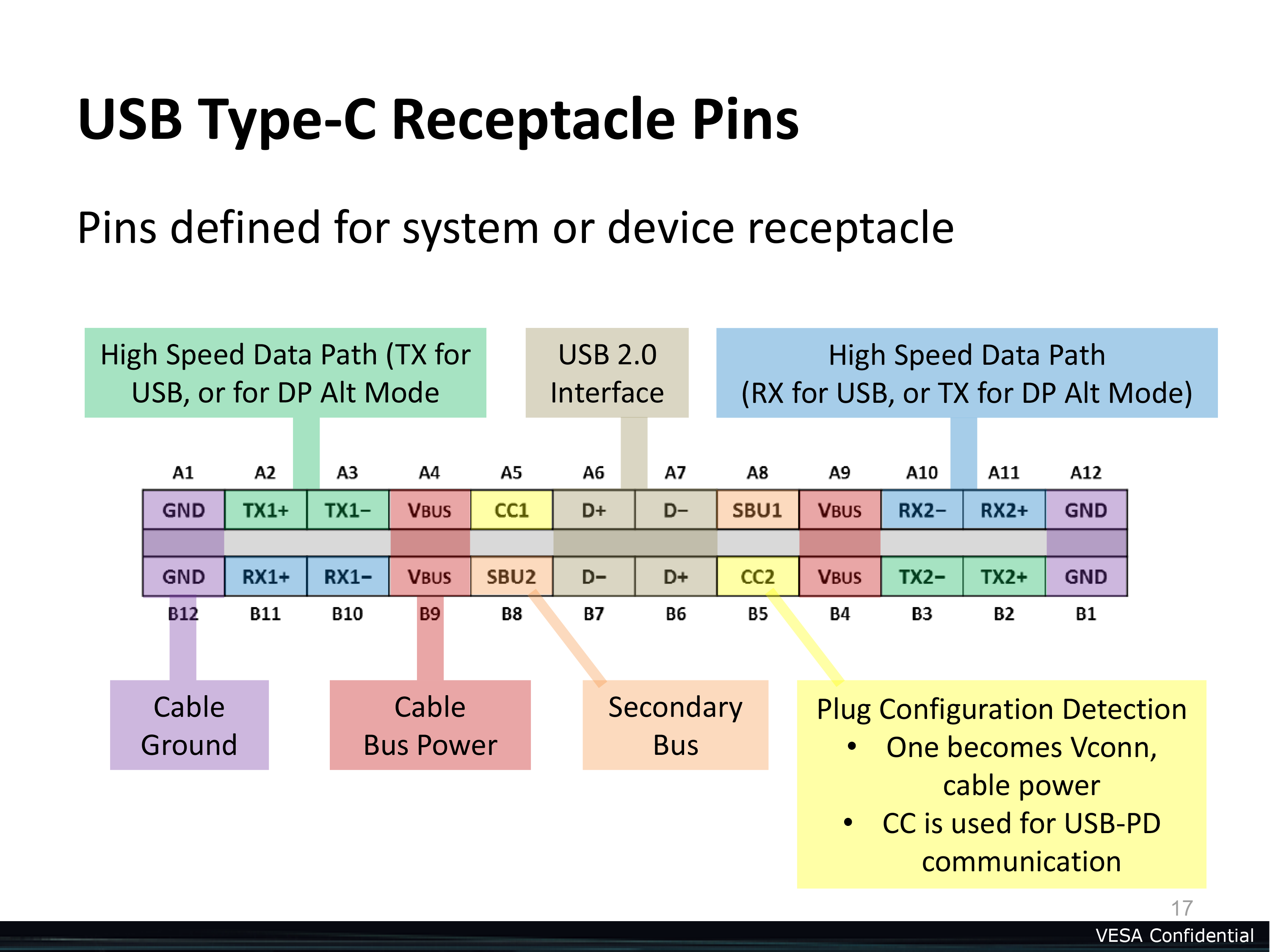 The pin layout of a USB Type-C cable. Eight pins are dedicated to driving four high-speed lanes that can be used for USB 3.1 or other protocols. Others are dedicated to power and legacy USB 2.0.