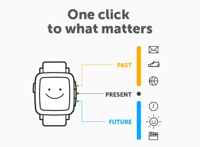 A new notification timeline is the Pebble Time's biggest addition, aside from the color screen.