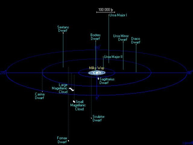 Diagram of the Milky Way and some of its satellite galaxies.