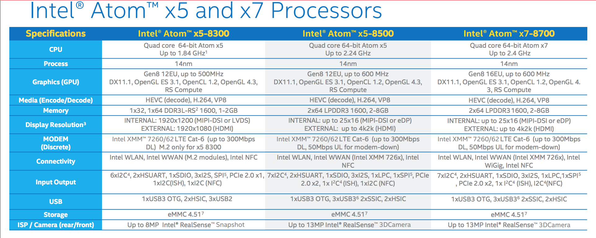 The range of Intel Atom x5 and x7 SoCs, based on the 14nm Cherry Trail platform.