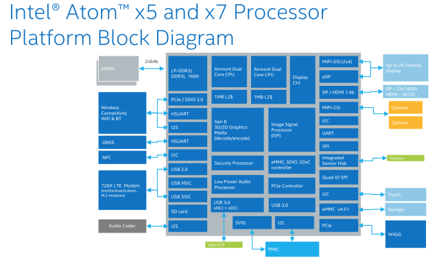 A block diagram of the Cherry Trail-based Atom x5 and x7 chips.