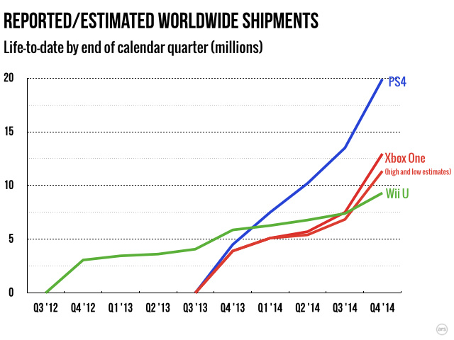 Sony's sales have been a pretty straight line since launch. Microsoft's sales curl upward to match a similar pace during the holidays.