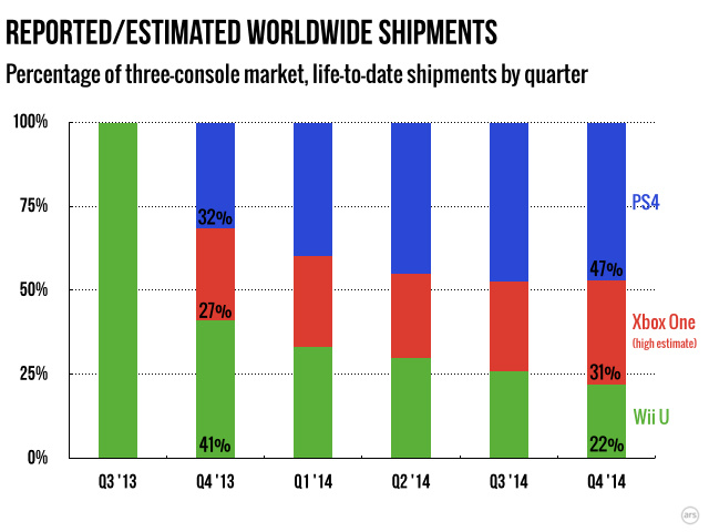 Sony's share of the market isn't increasing as quickly as it once was, as Nintendo continues to bleed market share.