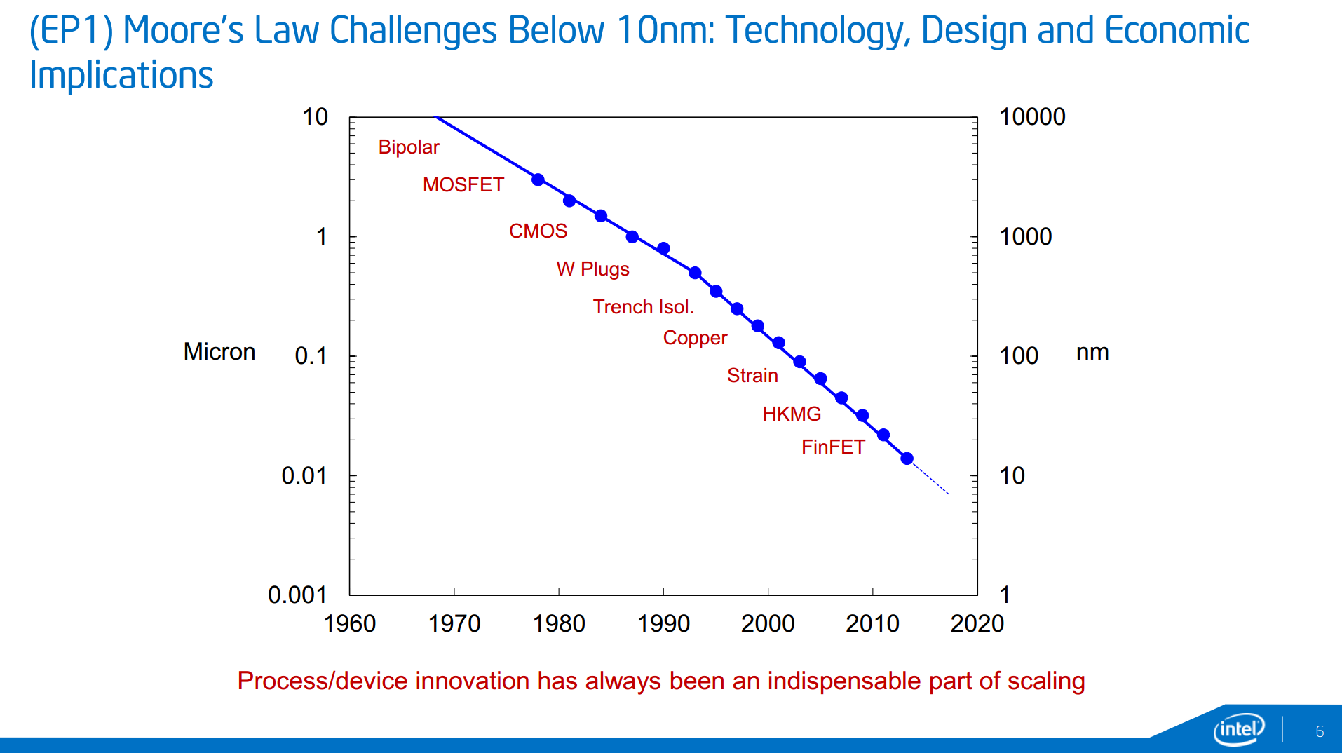 The steady march of new CMOS processes driving ever smaller transistors.