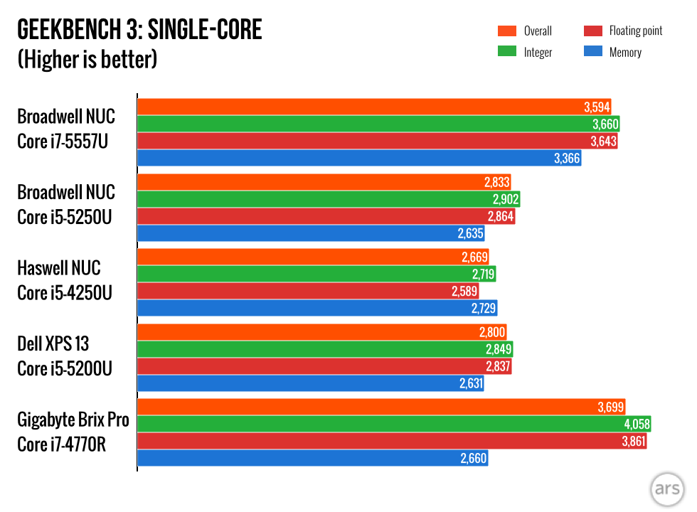 http://cdn.arstechnica.net/wp-content/uploads/2015/03/Core-i7-NUC-review.001.png