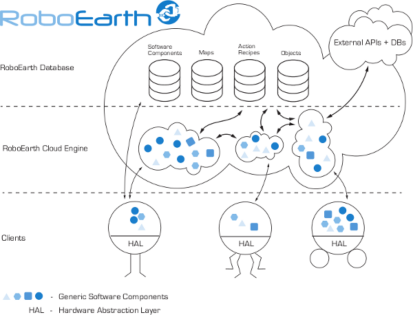 The cloud architecture of RoboEarth, an experiment in cloud-coordinated robotic systems funded by the European Community.