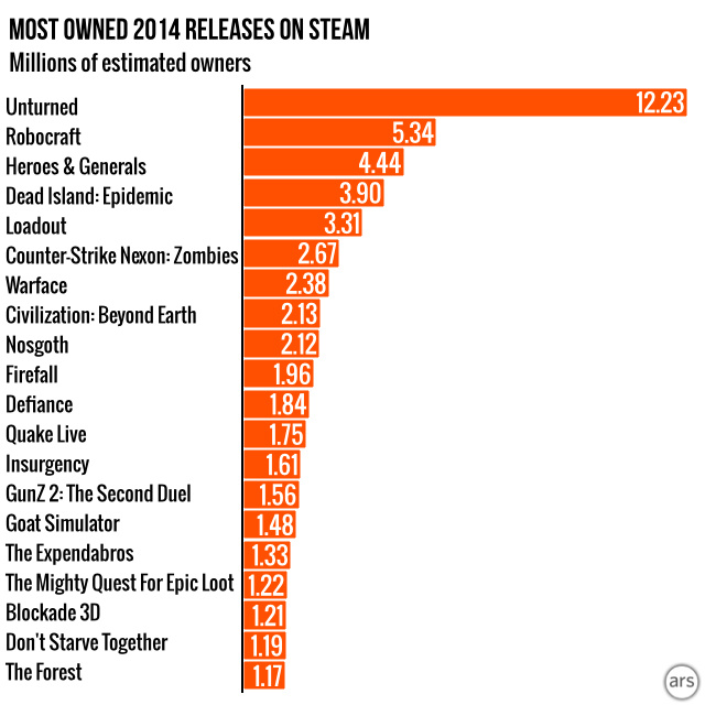 <i>Unturned</i>: The most popular 2014 Steam release you may have never heard of.