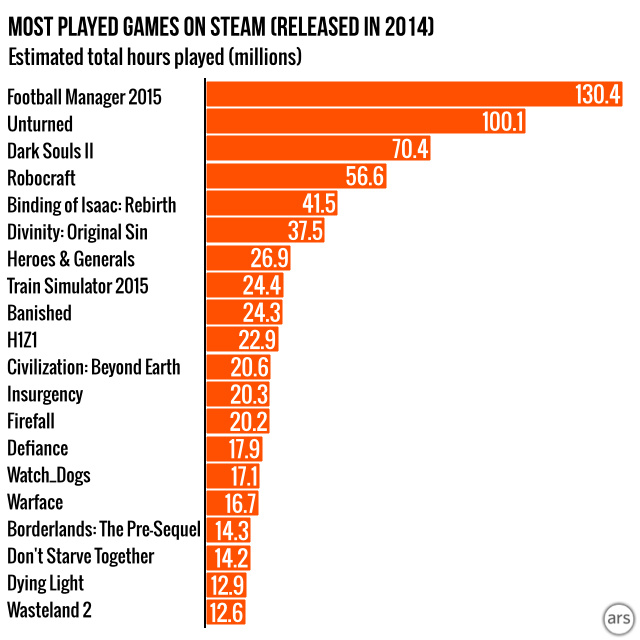 Steam Charts and Stats · Concurrent ... - Steam Database