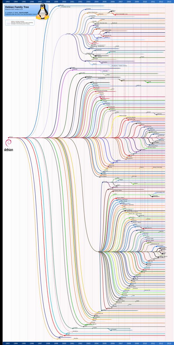 The Debian family tree.