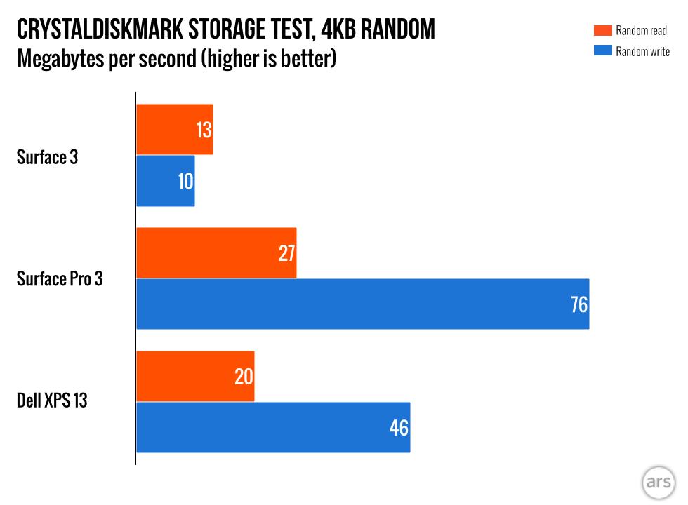 emmc storage vs ssd