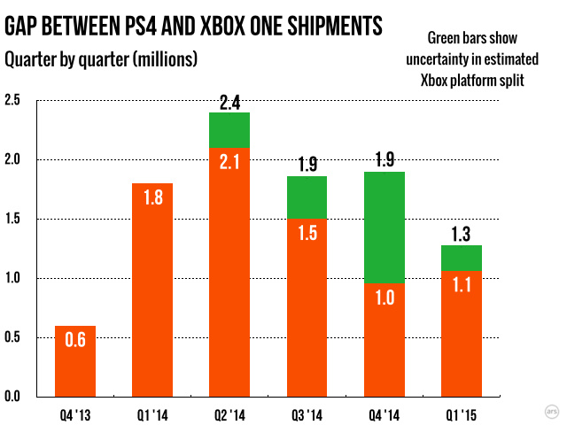 The absolute gap between PS4 and Xbox One sales each quarter has been shrinking.