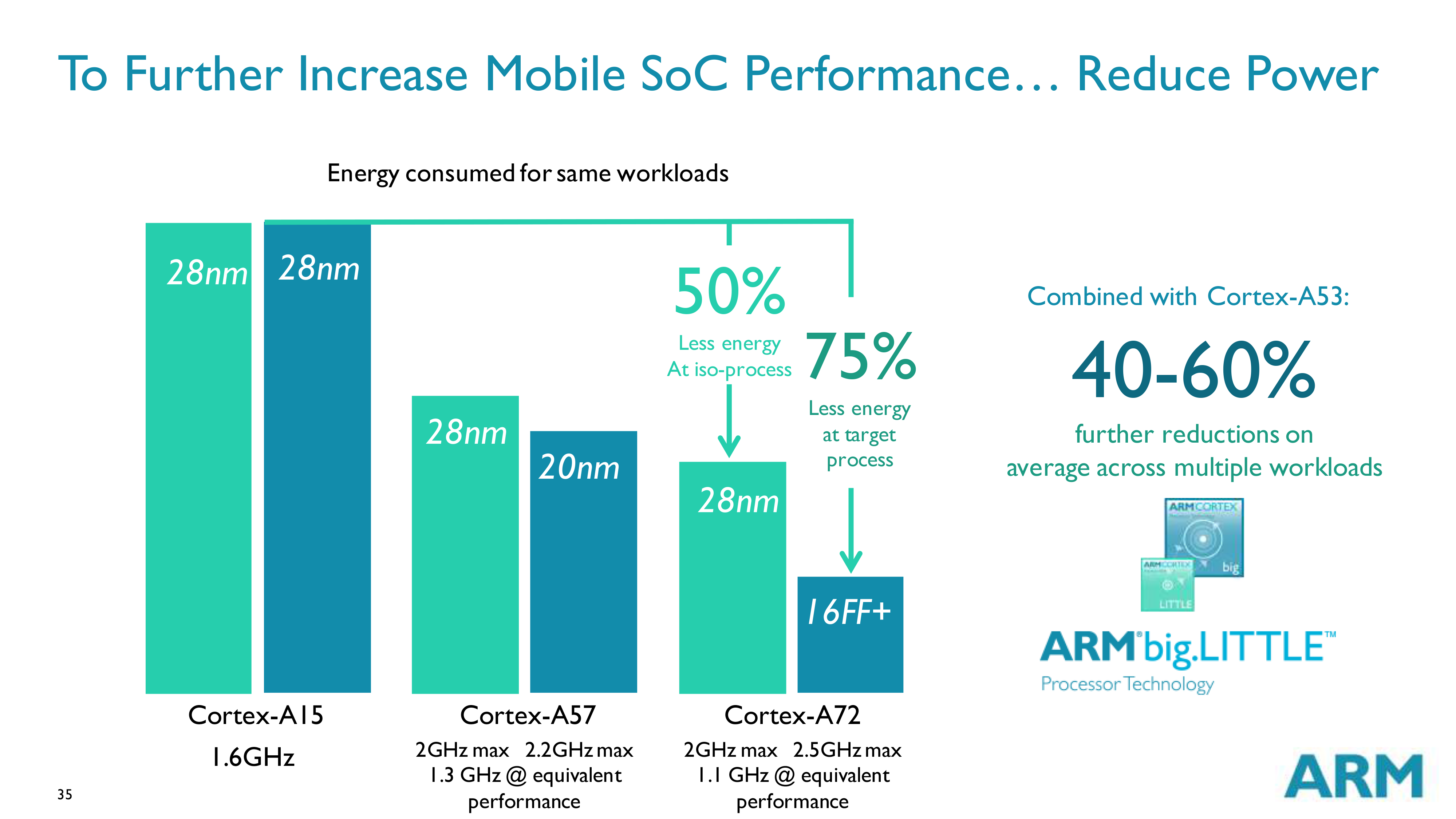 Cortex A72 relative power consumption, versus A15 and A57 at current- and next-gen process nodes.