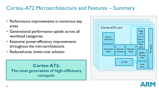 Cortex A72 block diagram, with some enhancements highlighted