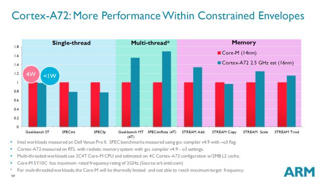 Cortex A72 vs. Core M (Broadwell)