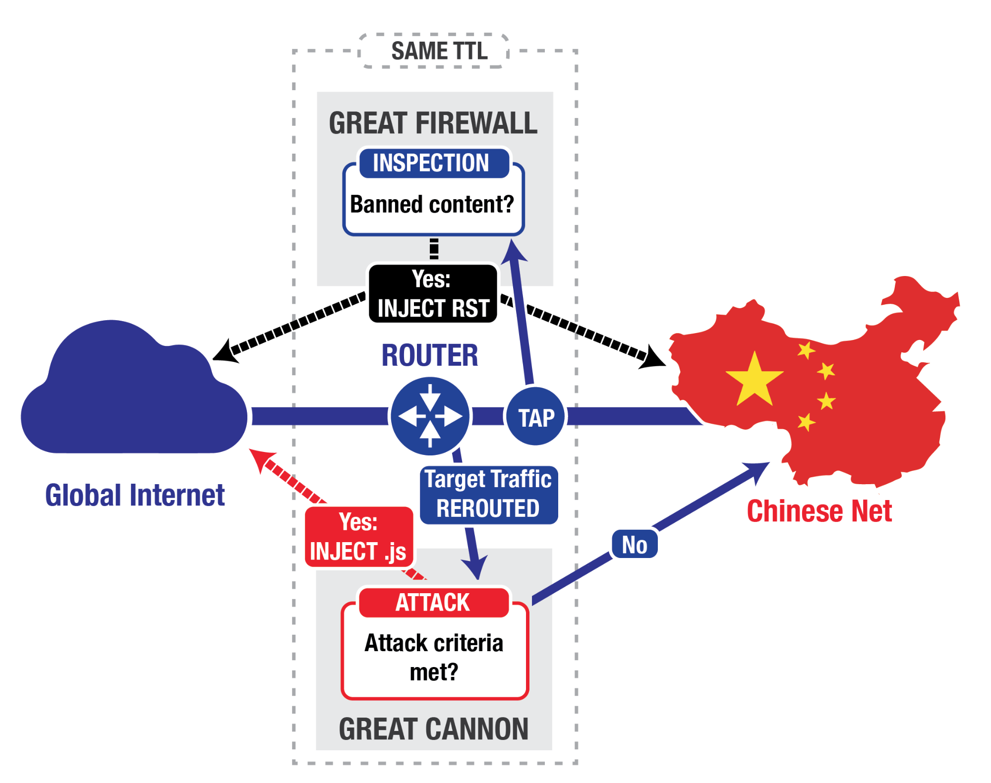 A simplified logical topology of the Great Cannon and Great Firewall.