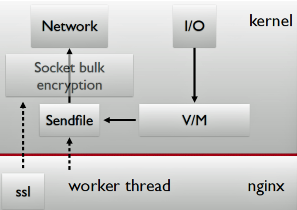 In-kernel Web serving enabled by enhancements Netflix made to FreeBSD.