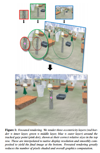 This image from Microsoft's white paper on foveated rendering in 2012 shows how layers of resolution are combined.