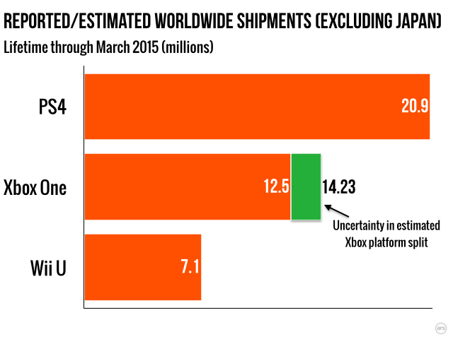 Excluding Japan, the Xbox One looks slightly more competitive, and the Wii U looks slightly less competitive.