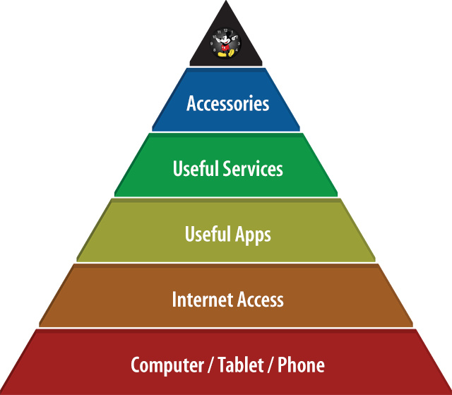 The Andrew Cunningham Tech Hierarchy of Needs. Note the Mickey Mouse watch face at the very, very top.