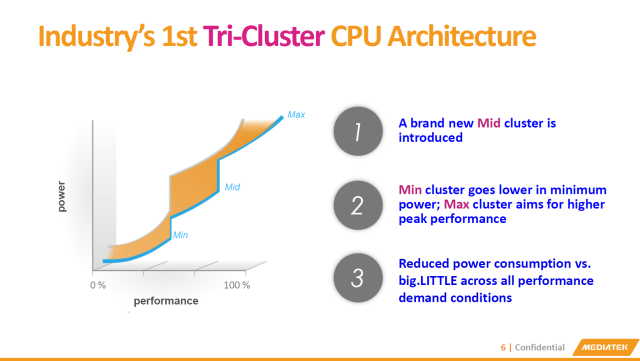 MediaTek sees room for a third, middle-of-the-road CPU cluster in conventional big.LITTLE designs.