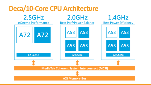 "The X20 puts four more CPU cores in between the two ""big"" and the four ""little"" ones."