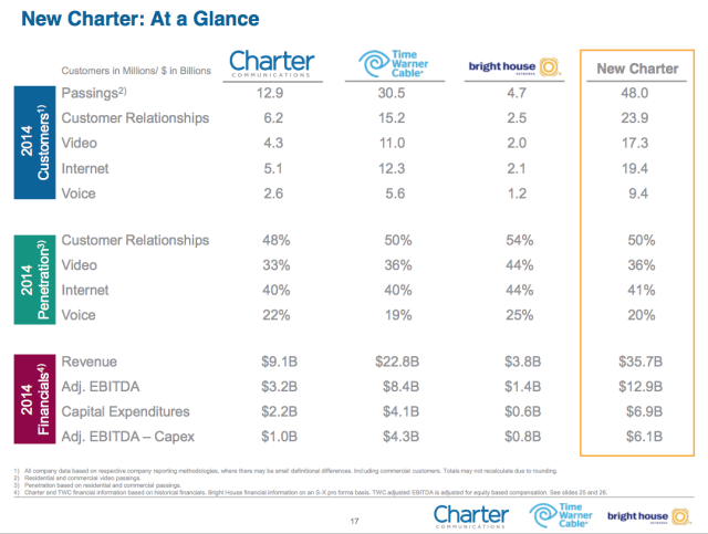 Charter to buy Time Warner Cable, become second biggest broadband provider