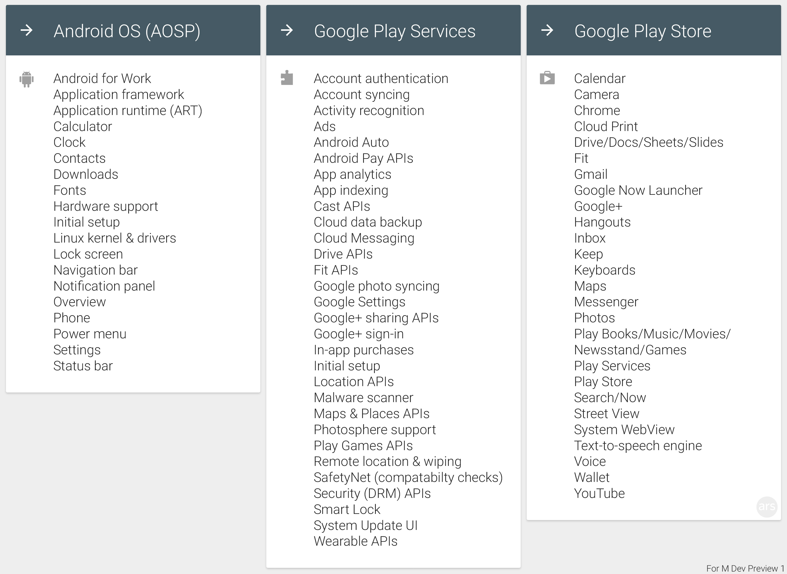 http://cdn.arstechnica.net/wp-content/uploads/2015/06/Play-Services-What-goes-where-M-Dev-11.jpg