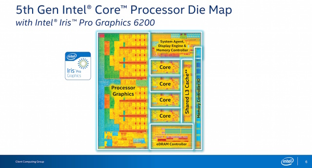 The quad-core Broadwell die map. The GPU is still a huge part of the total package.
