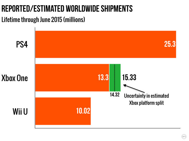 Since launch, the PS4 has now outsold the Xbox One by about 10 to 12 million units...