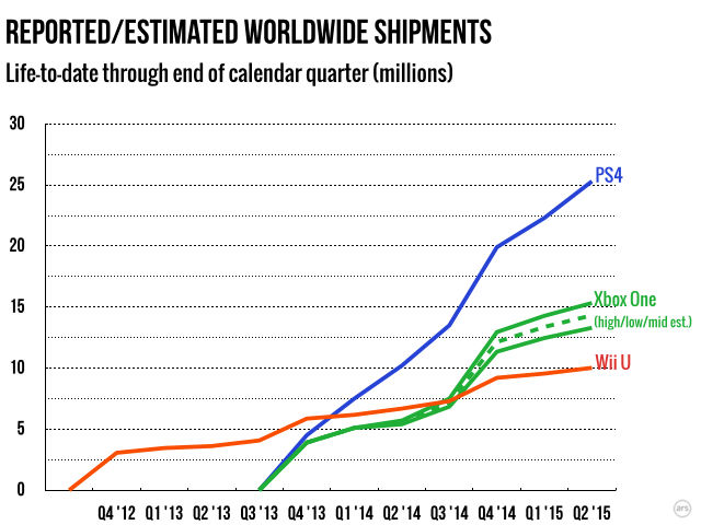 The lifetime sales gap between the top two consoles continues to grow.