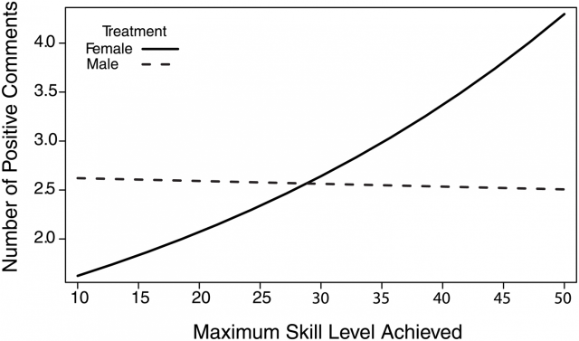 """The higher skill ranking a player had, the more comfortable they seemed giving positive comments to """"female"""" teammates. Male teammates showed no such correlation."""