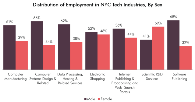 Report: NYC tech sector employs 40 percent women, 21 percent minorities