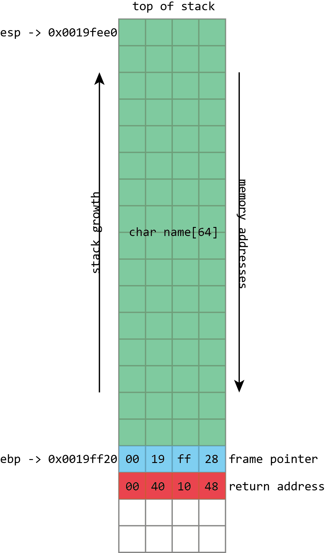 Here we see the basic layout of our stack with a 64 character buffer called <code>name</code>, then the frame pointer, and then the return address. <code>esp</code> has the address of the top of the stack, <code>ebp</code> has the address of the frame pointer.