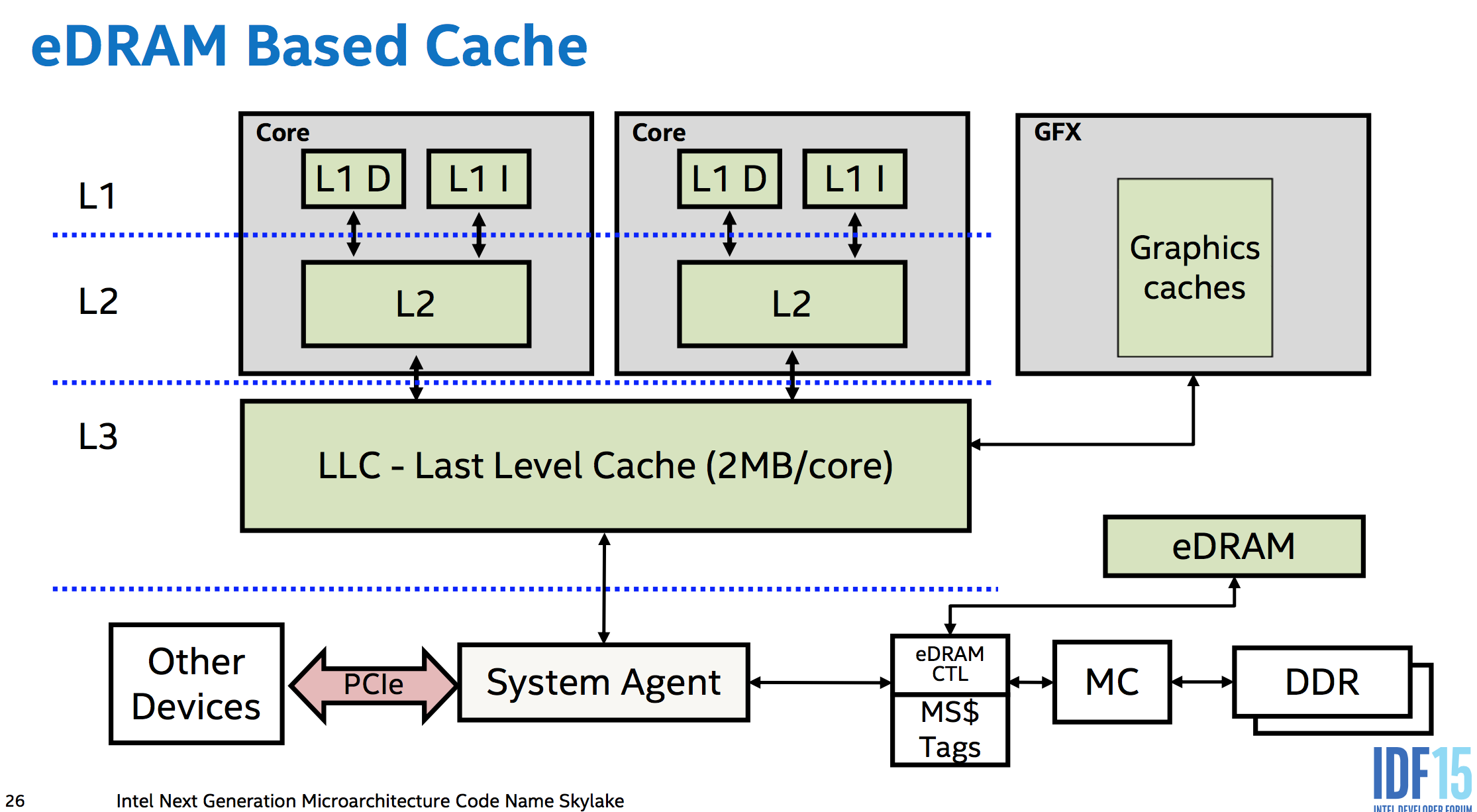 The new eDRAM design lets it cache all memory accesses, even those originating from the PCIe bus using DMA.