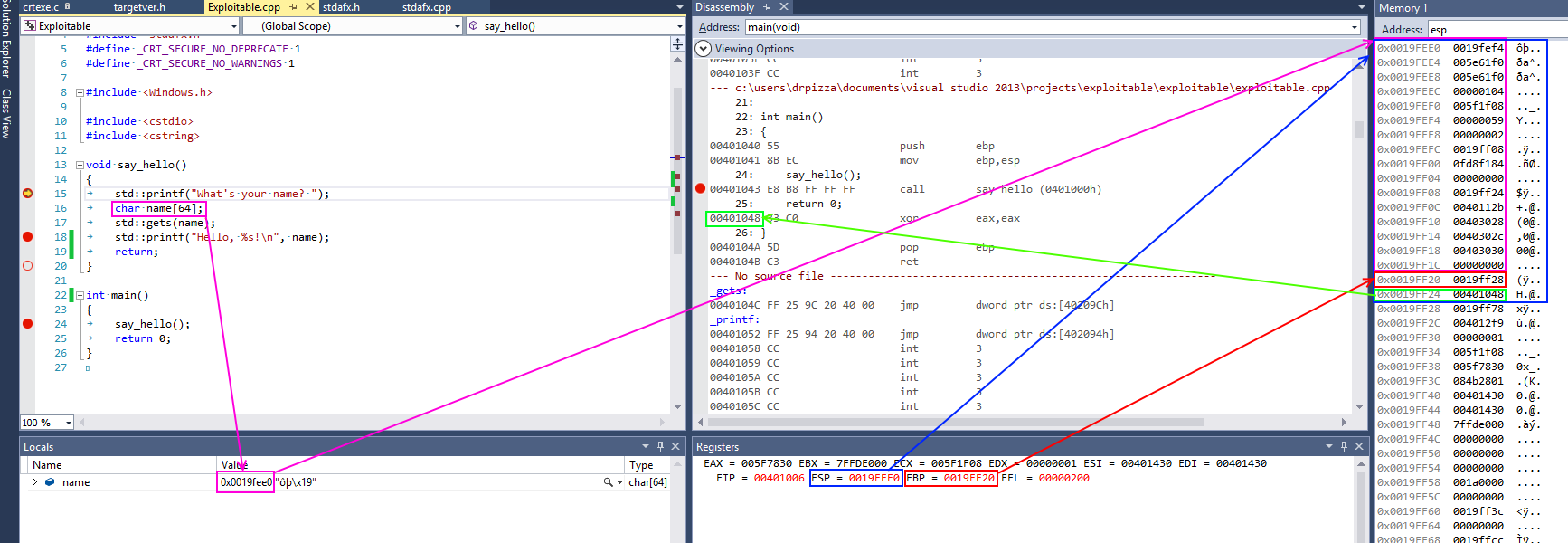 This screenshot from Visual Studio shows some of this in action for a simple x86 program. On x86 processors, the register named <code>esp</code> contains the address of the top stack, in this case <code>0x0019fee0</code>, highlighted in blue (on x86, the stack actually grows downwards, toward memory address <code>0</code>, but it's still called the top of the stack anyway). This function only has one stack variable, <code>name</code>, highlighted in pink. It's a fixed size 32-byte buffer. Because it's the only variable, its address is also <code>0x0019fee0</code>, the same as the top of the stack.</p> <p>x86 also has a register called <code>ebp</code>, highlighted in red, that's (normally) dedicated to storing the location of the frame pointer. The frame pointer is placed immediately after the stack variables. Right after the frame pointer is the return address, highlighted in green. The return address references a code fragment with address <code>0x00401048</code>. This instruction comes immediately after a <code>call</code> instruction, making clear the way the return address is used to resume execution from where the calling function left off.