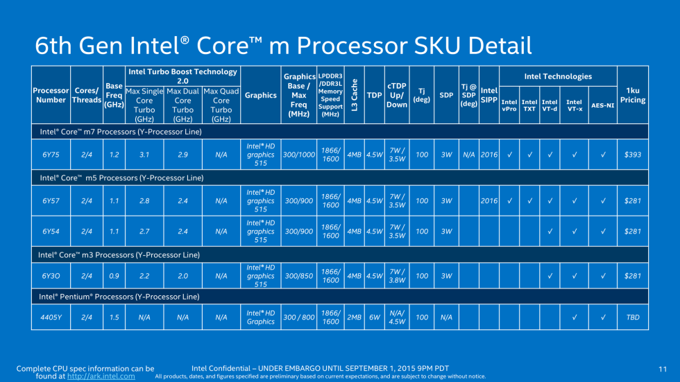 Skylake for laptops: Faster Core M and Ultrabook GPUs with eDRAM