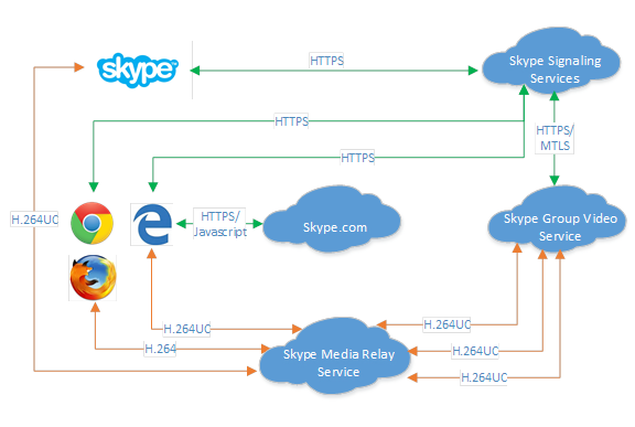 Here's how Microsoft sees all the bits fitting together.