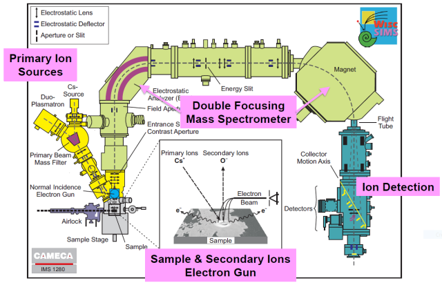 A schematic of the SIMS instrument. The electron gun described at the bottom just keeps the sample from building up static charge.