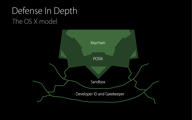 "OS X's ""defense in depth"" security model, showing the different layers of the operating system's security stacked like a fortress with moats and bridges and walls. SIP is an enhancement to the ""POSIX"" layer."