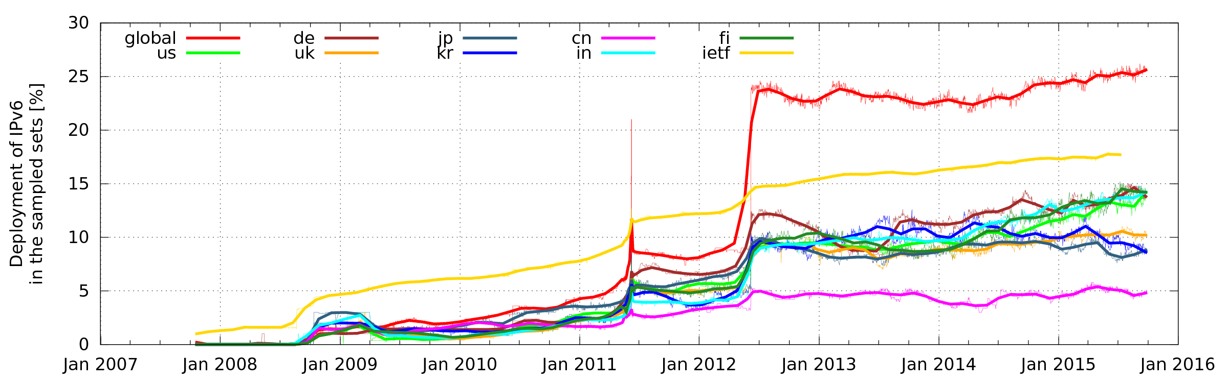 IPv6 adoption by top-500 websites globally and in various countries.